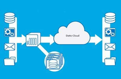 datto with Cloud Central