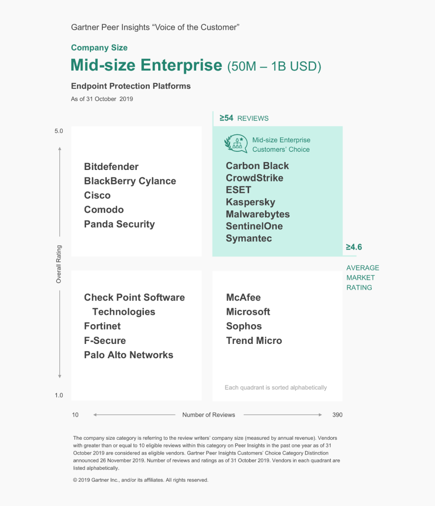 "ESET recognised as ""Mid-Size Enterprise Customer's Choice"